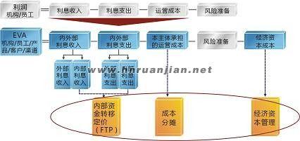 金蝶银行业绩考核解决方案(二)