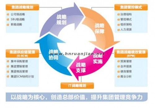 全面支持集团企业战略管理体系设计优化